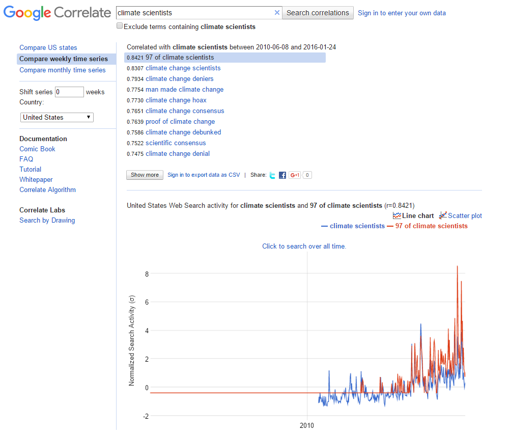 "Correlations from June 2010, skipping Climategate. Notice ""97 of climate scientists"" as the most correlated term."