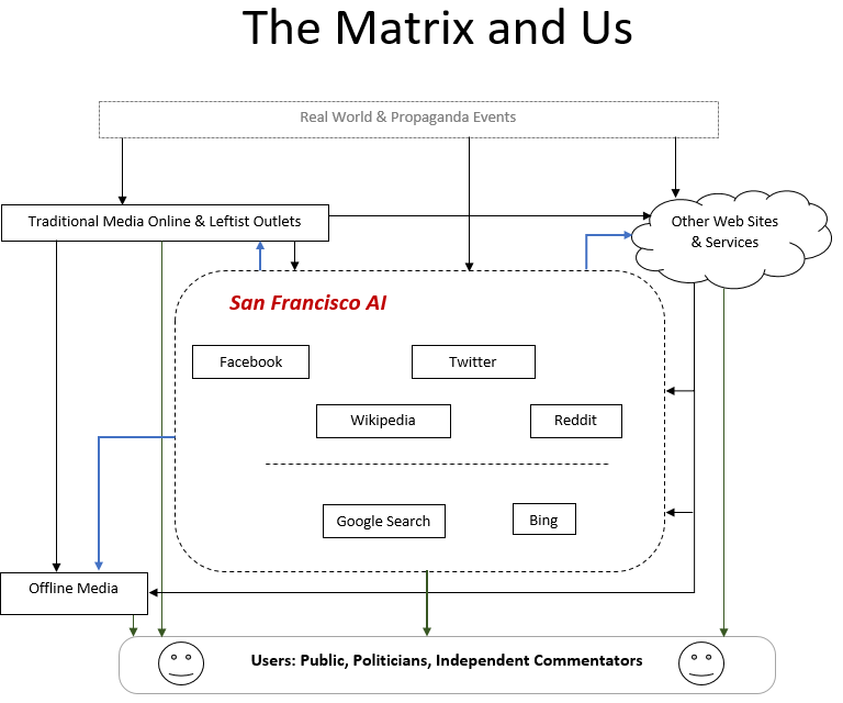 "Diagram of ""The Matrix"", including the San Francisco AI, and its components. Shows information flow between the entities."